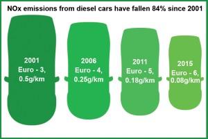 Image of Diesel car emissions